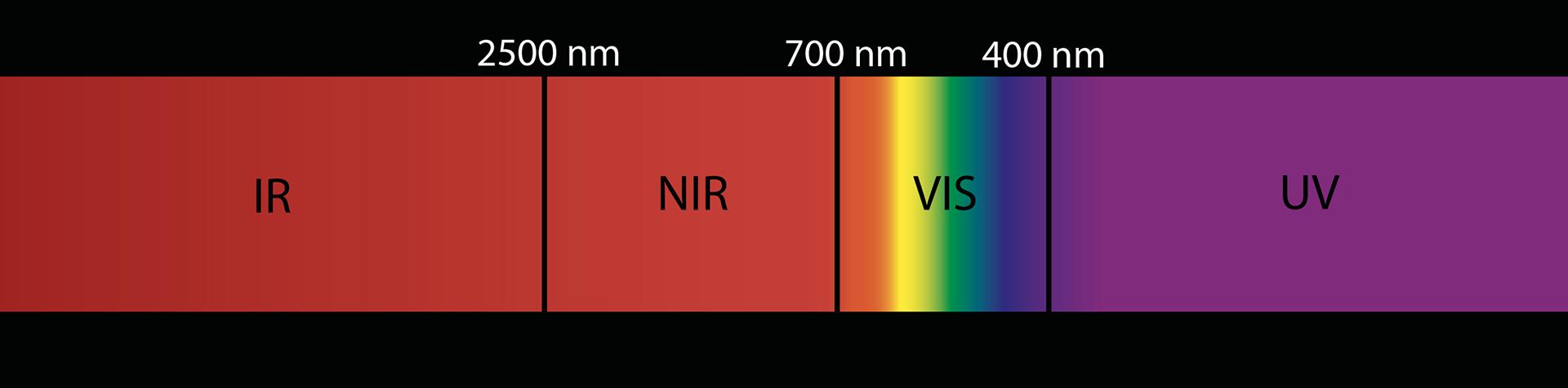 Ileron – Rilievi aerei nella radiazione infrarossa e visibile